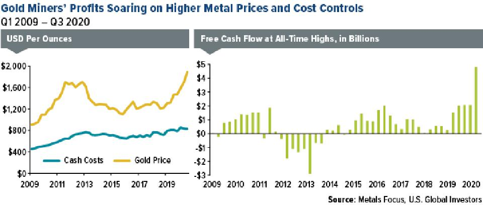 gold miners' profits soaring on higher metal prices and cost controls