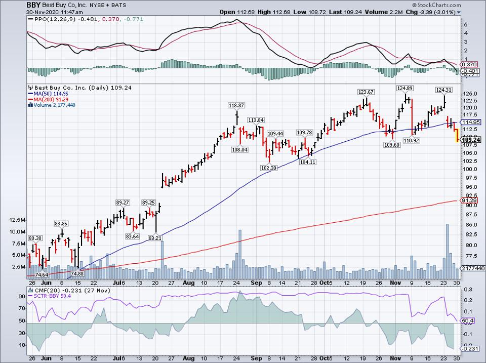 Simple Moving Average of Best Buy Co Inc (BBY)