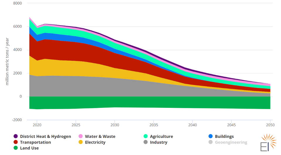 Wedge graph showing emissions of all sectors dropping to net zero by 2050 from a suite of climate and clean energy policies.