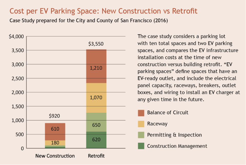 Two bars show that it costs only $920 to install EV chargers during new construction compared to $3,550 during a retrofit.