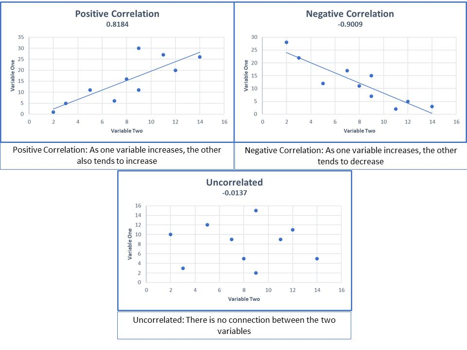 Regression to the mean is the flip side of correlation.