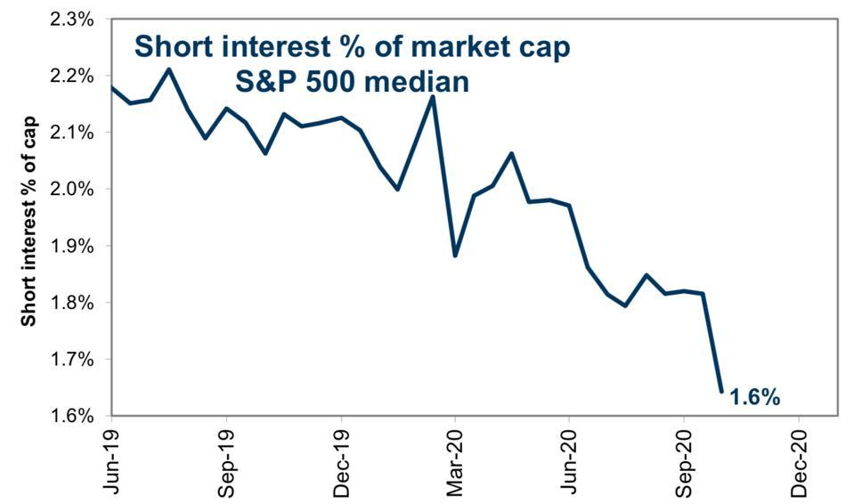 Short interest in S&P 500 stocks