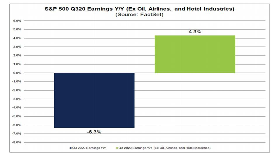 S&P 500 3Q earnings total and without oil, airlines and hotel industries