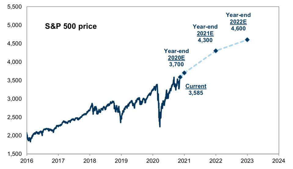 S&P 500 price forecast