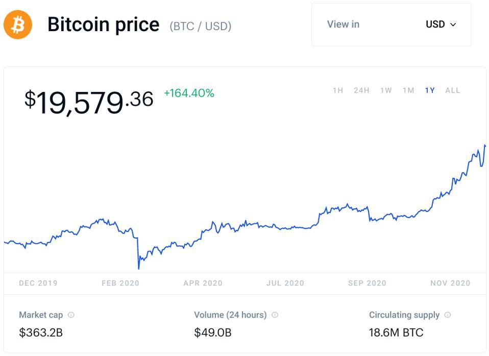 bitcoin, bitcoin price, Janet Yellen, chart