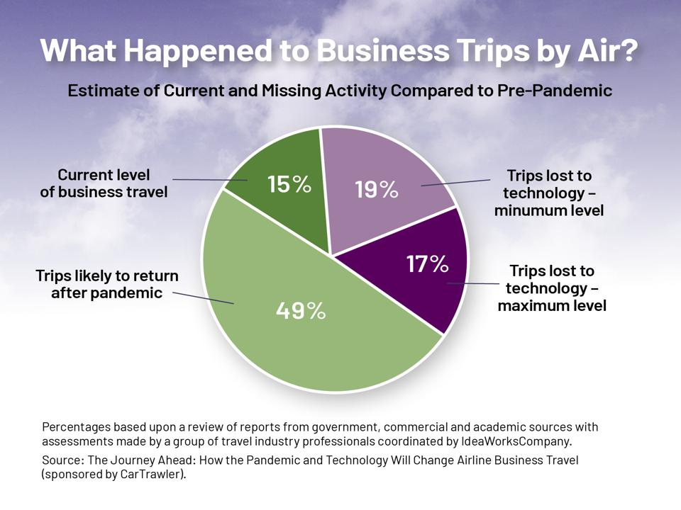 Pie chart showing how business travel is changing