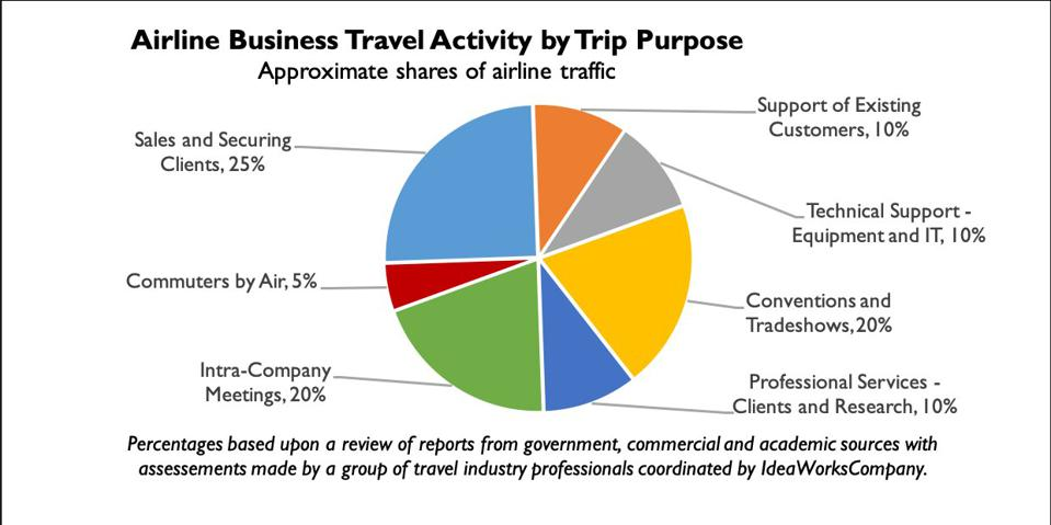 Pie chart showing why people travel by air for business.