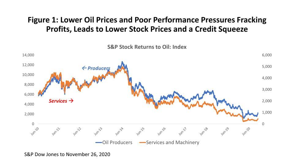 S&P Stock Returns to Oil: Index