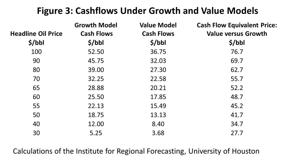 Cashflows Under Growth and Value Models