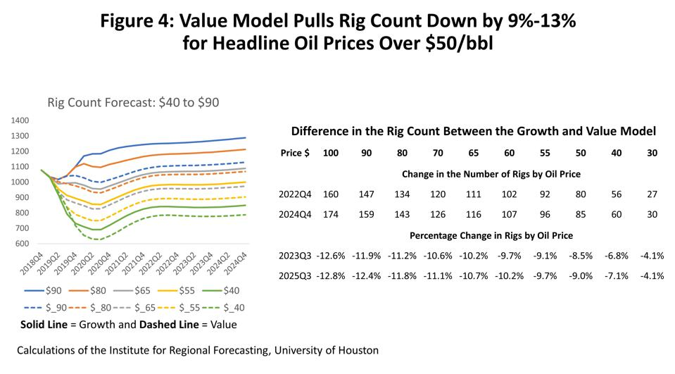 Value Model Pulls Rig Count Down by 9-13{3e23aca6dff8443bad358258a275ae16086855242df8e16c87fa1d6cea0e066b} for Headline Oil Prices Over $50/bbl