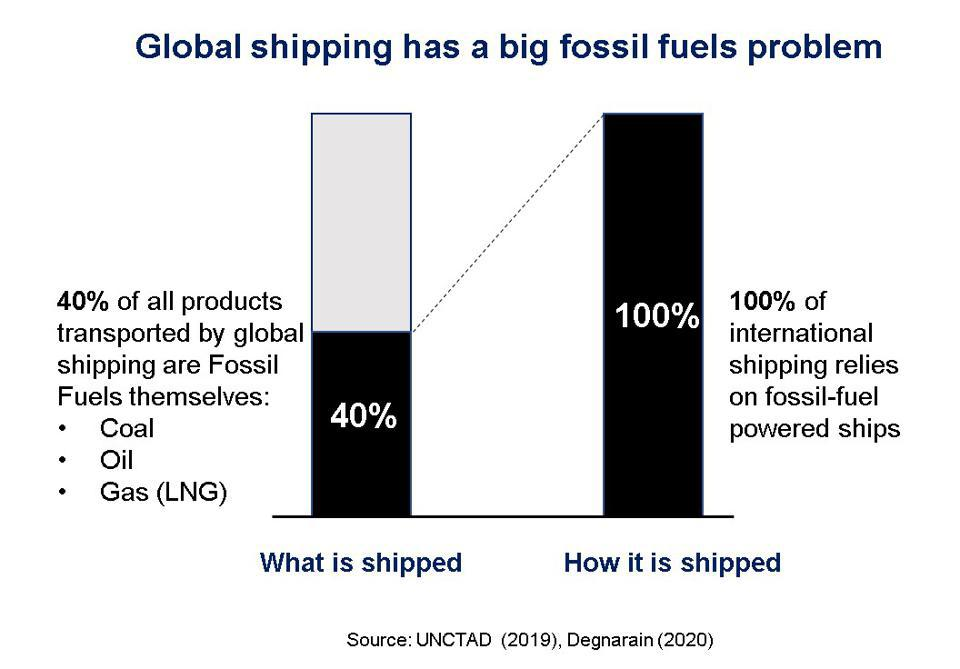 Global shipping needs to radically reduce its dependency on fossil fuels