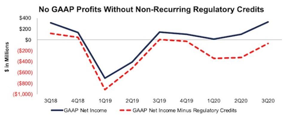 TSLA GAAP Profits With & Without Regulatory Credits