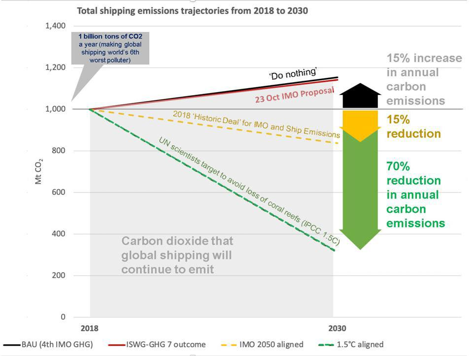 Data from ICCT show how far off the IMO's proposals were today. They barely change business as usual, relative to what was needed to meet the 1.5C that scientists argue is needed to keep the planet stable.