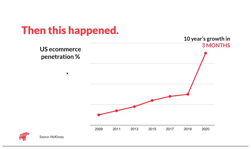 A graph depicting the growth of e-commerce sales