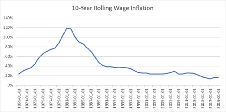 Line graph with the 10-Year Rolling Wage Inflation from 1969 to 2019