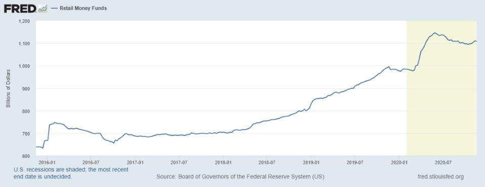 Line graph, semi-annual retail money funds, billions of dollars, January 2016 to July 2020