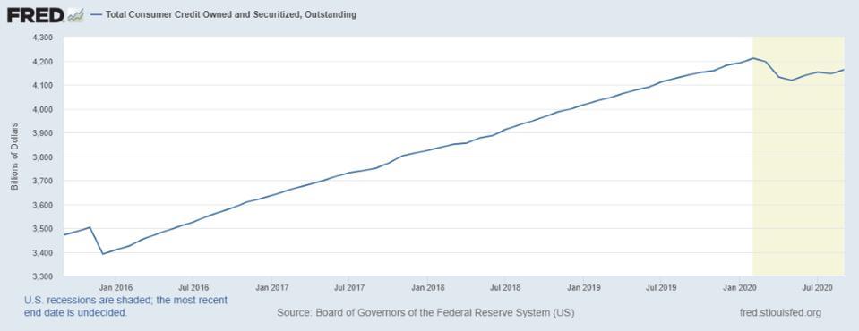 Line graph, total consumer credit, billions of dollars, Jan 16 to Jul 20