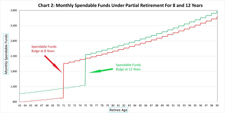 Spendable funds can be tailored based on years of partial retirement