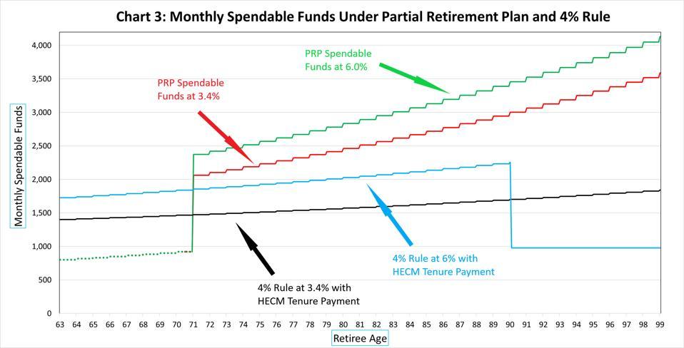 Partial Retirement Plan vs ″4% Rule″