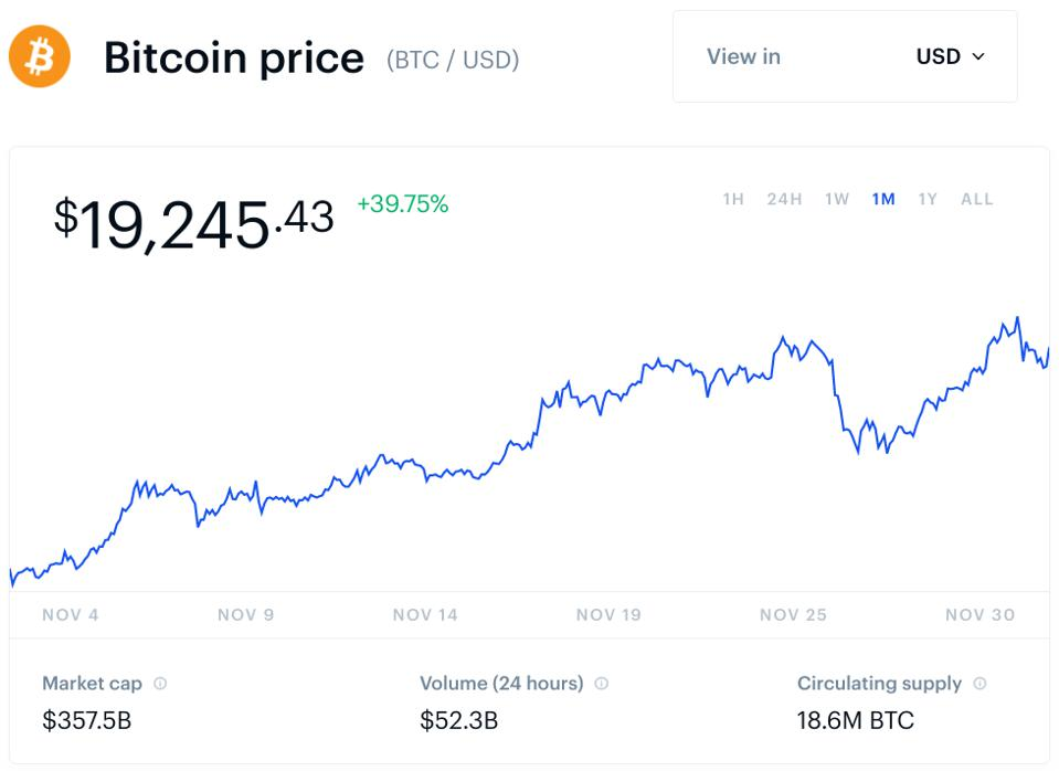 bitcoin, bitcoin price, BlackRock, dollar, chart
