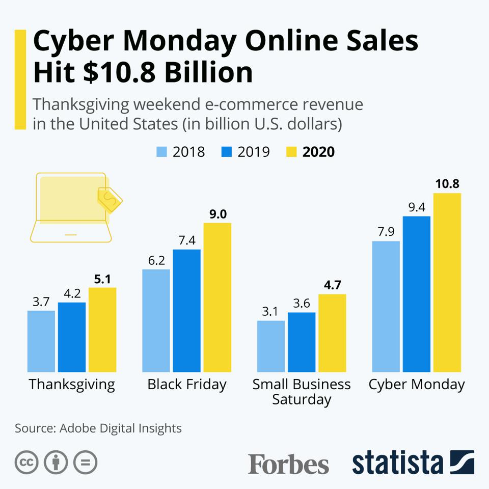 Cyber Monday Online Sales Hit $10.8 Billion