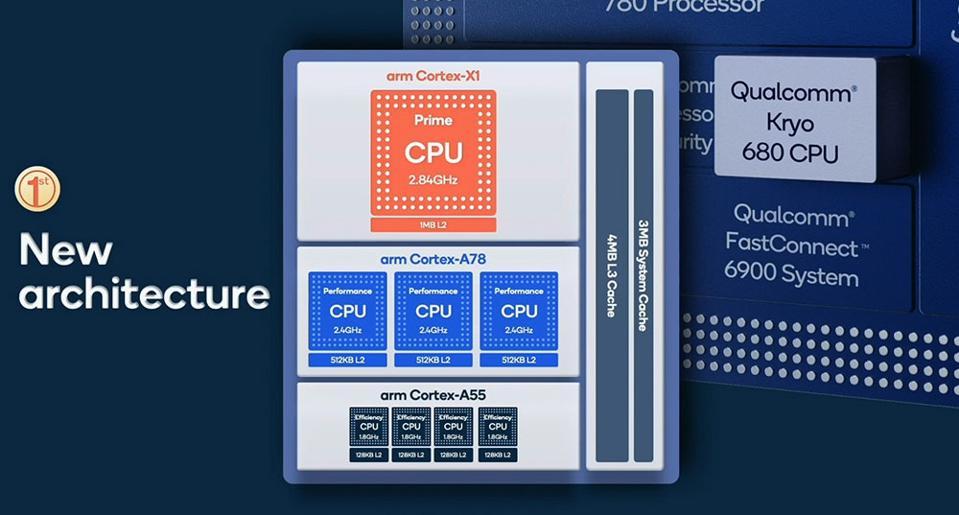 Qualcomm Kyro 680 CPU Architecture