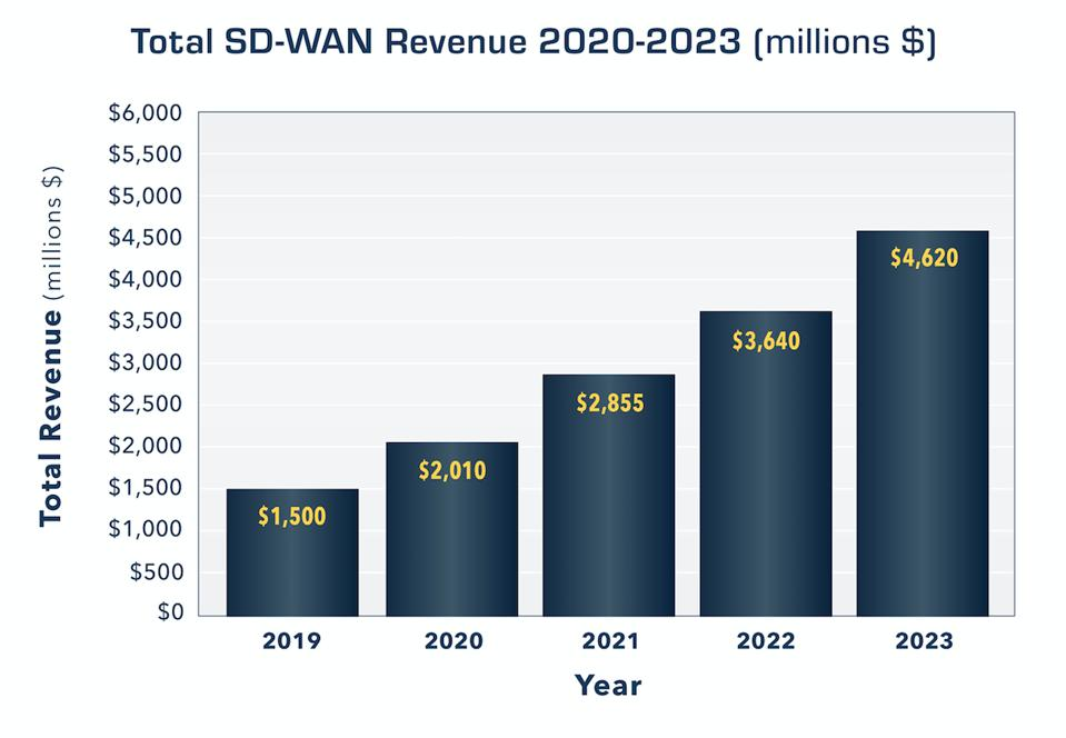 Projected SD-WAN revenue growth.