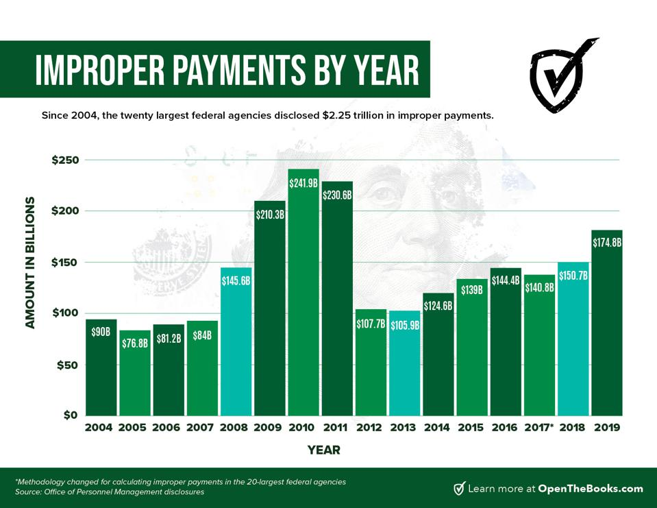 Last year, $175 billion in improper payments by 20 largest federal agencies.