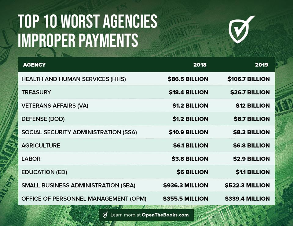 Biggest offenders regarding admitted improper and mistaken payments in the 20 largest federal agencies