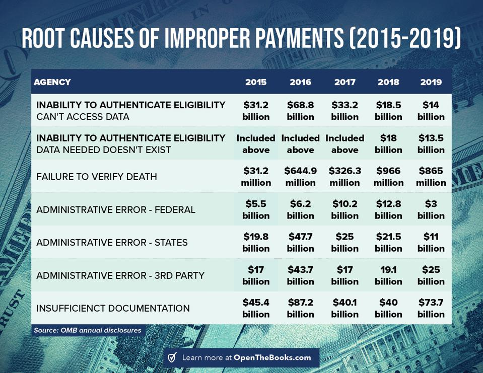 Root causes of improper payments since 2015.