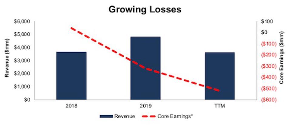 ABNB Core Earnings And Revenue Since 2018