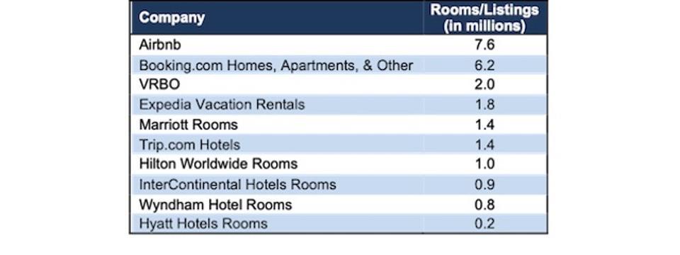 ABNB Rooms Listings Vs. Peers