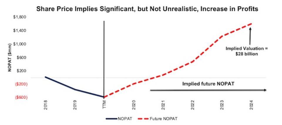 ABNB DCF Valuation Scenario 1