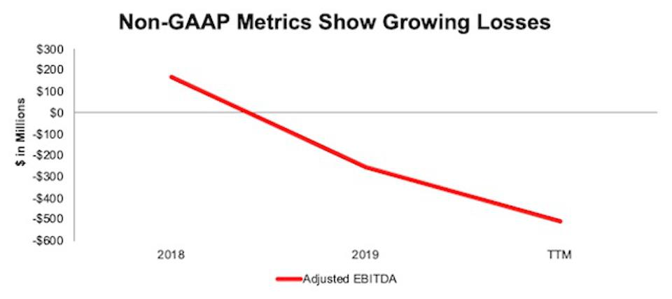 ABNB Adjusted EBITDA Since 2018