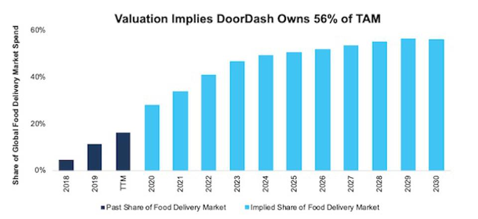 DASH DCF Implied Market Share