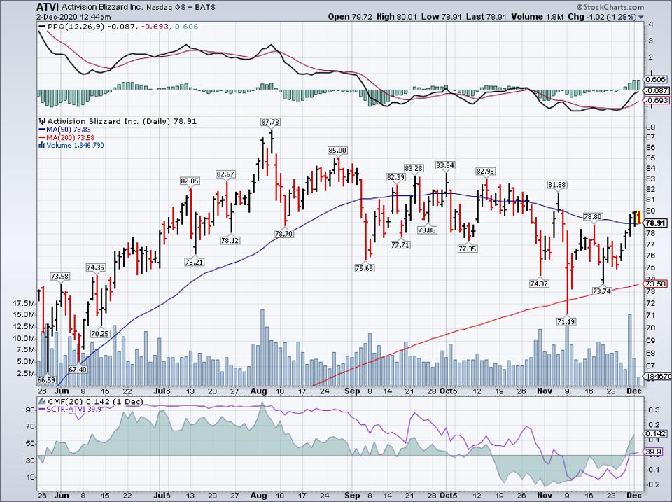 Simple Moving Average of Activision Blizzard (ATVI)