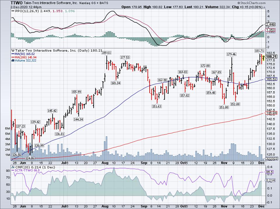 Simple Moving Average of Take-Two Interactive (TTWO)