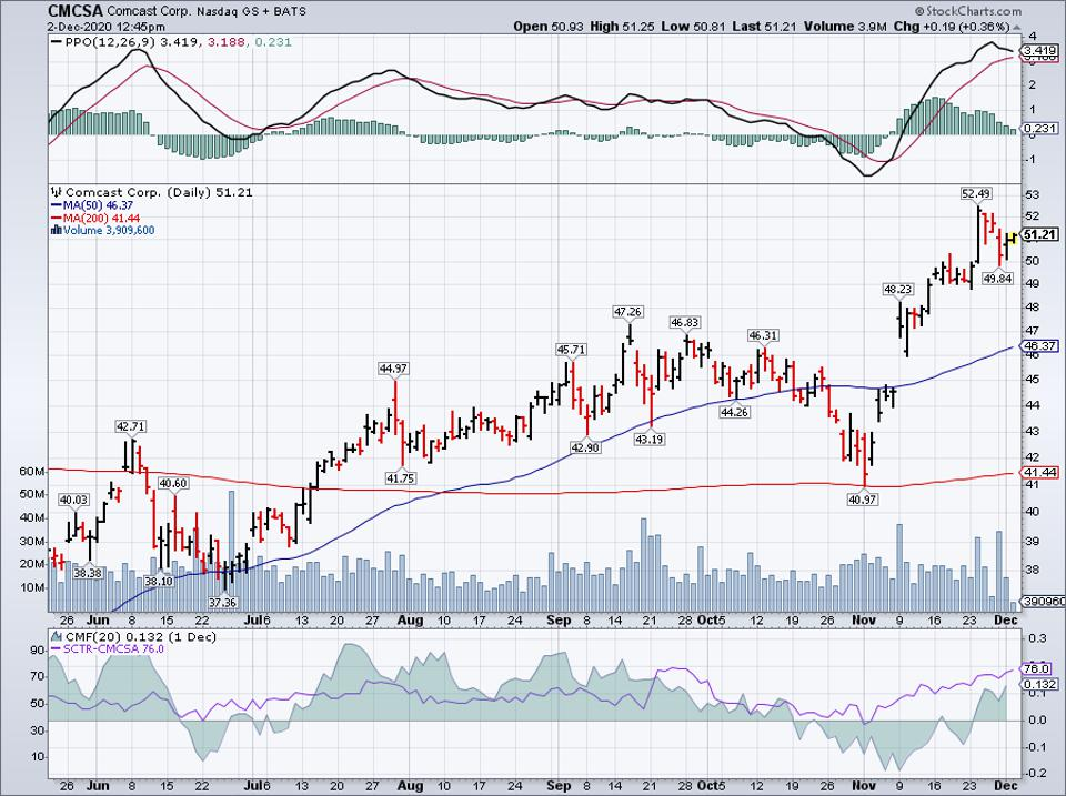 Simple Moving Average of Comcast Corp (CMCSA)