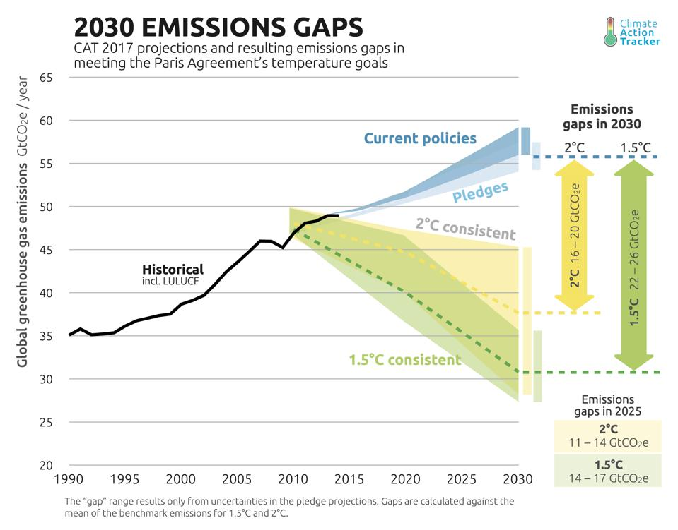 The world is significantly off-course from meeting Paris Climate promises