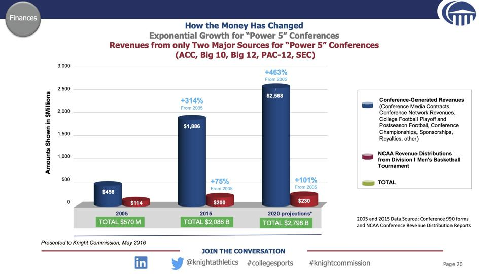 Chart that compares the growth of college basketball revenue to those of college football.