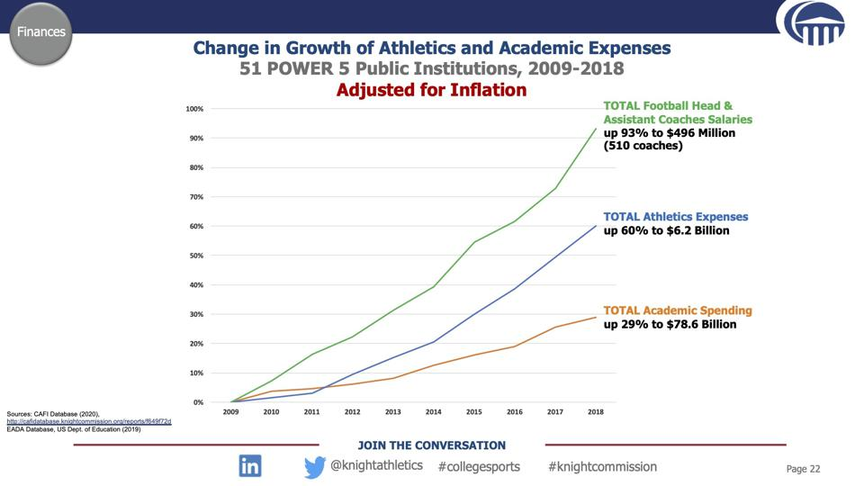 Chart shows spending on college football coaches up 93% in a decade versus 29% for academic spending.