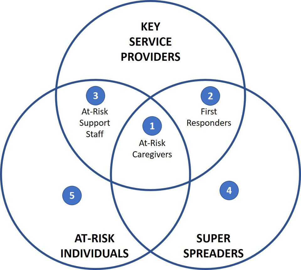 Venn diagram prioritizing COVID-19 vaccinations by key service providers, super spreaders, and at-risk individuals