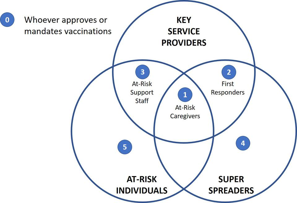 Venn Diagram requiring those who approve or mandate a vaccine to be the first to take it