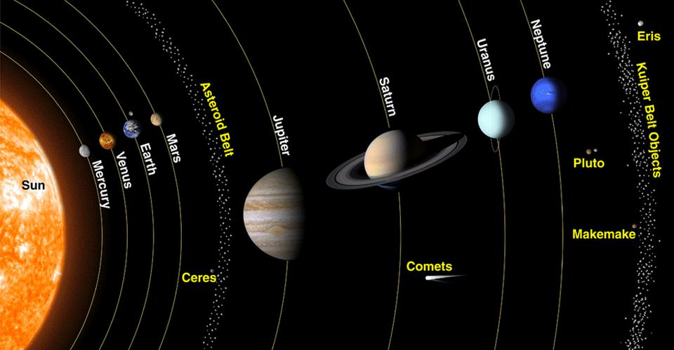 Diagram of the planets of the Solar System, along with the major belts and minor objects.