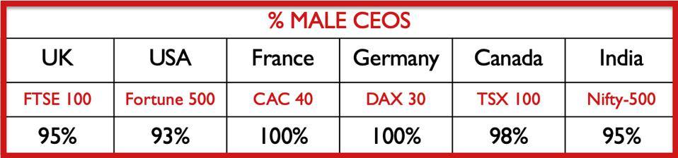 Percentage of male CEOs in top global stock exchanges