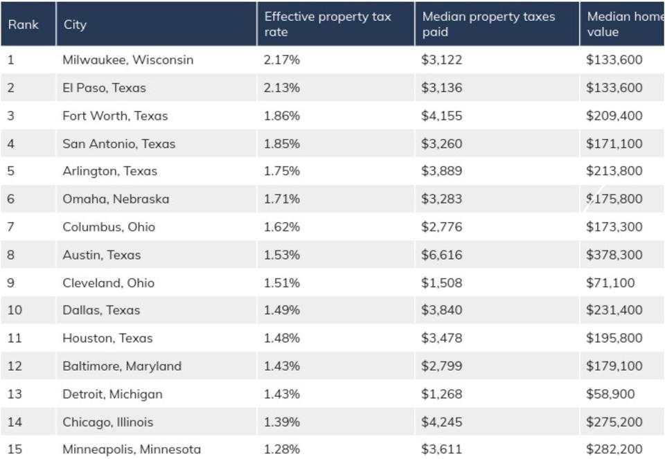 List of top effective property tax rates among large U.S. cities.