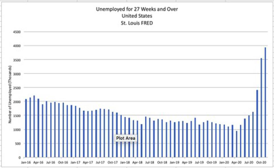 Number of unemployed for 27+ weeks is now near four million.
