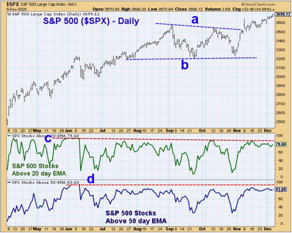 S&P Breadth Analysis