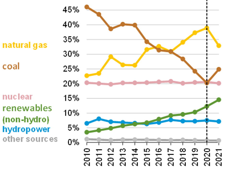 Percent share of US electricity: coal, natural gas, renewables, nuclear and hydropower 2010-2020.