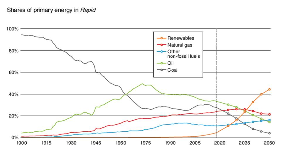 Plots of coal, oil, natural gas and renewables between 1900 and 2050.